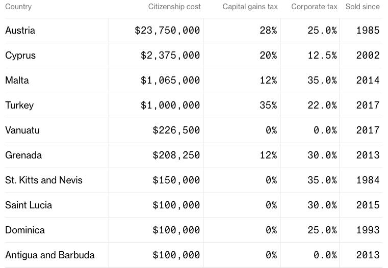 Kde_si_najbohatsi_jednotlivci_sveta_kupuju_svoj_dalsi_pas_graf