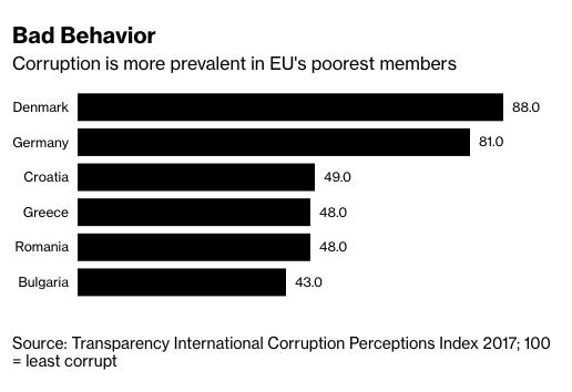 Index vnímania korupcie od Transparency International pre rok 2017; 100 = najmenej skorumpovaná krajina.