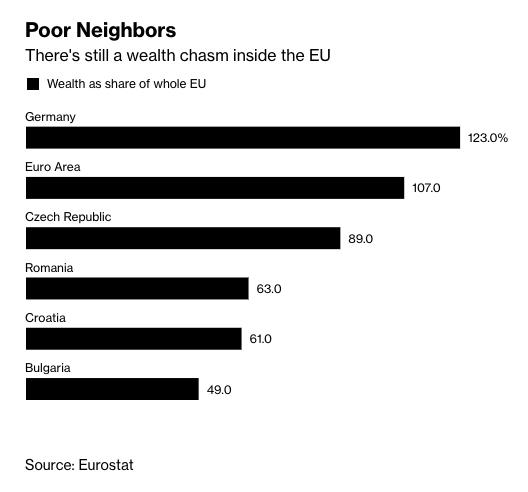V rámci EÚ stále existuje široká medzera. Zdroj: Eurostat