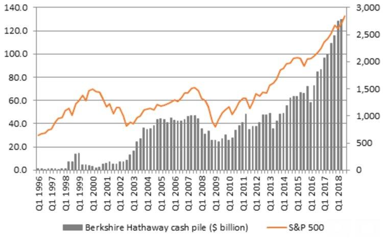 Peňažná bilancia Berkshire Hathaway dosiahla rekordné úrovne, keďže ceny akcií urobili to isté.