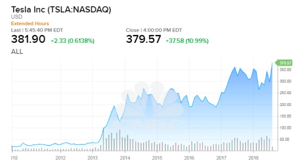 Tesla_Aky_vynos_dosahuje_investici_do_tejto_spolocnosti_graf_1