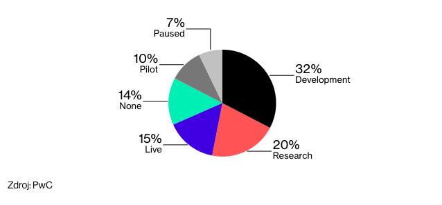 V_novom_prieskume_az_84_percent_spolocnosti_zvazuje_vyuzitie_Blockchainu_1