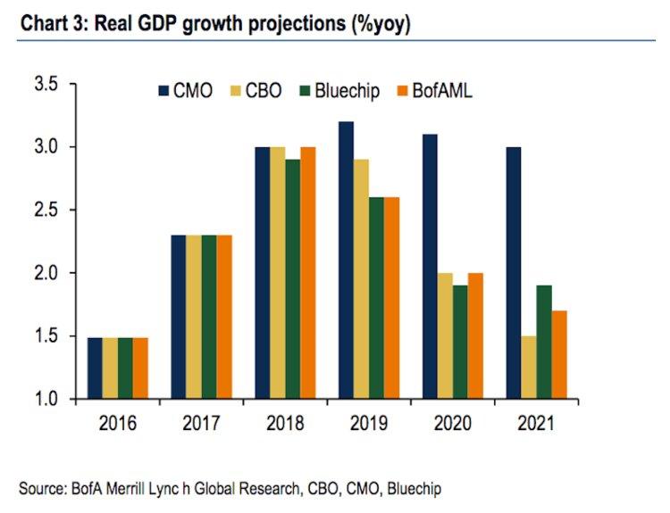 Vlada_USA_meni_ekonomiku_a_moze_to_viest_k_turbulenciam_na_Wall_Street_graf