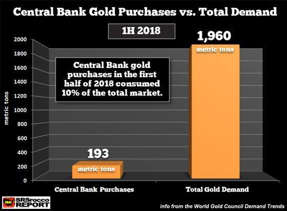 Centralnej_banky_v_zlate_aktualne_kontroluju_10_percent_celkoveho_trhu