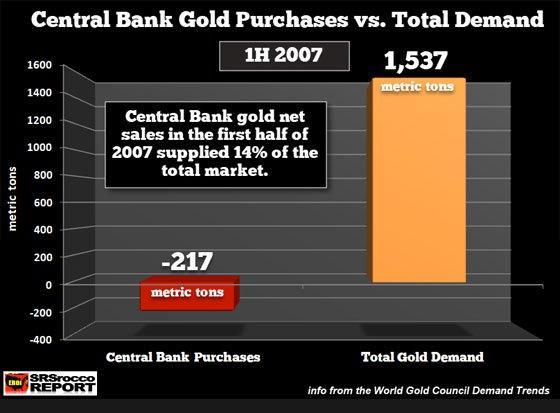 Centralnej_banky_v_zlate_aktualne_kontroluju_10_percent_celkoveho_trhu_1