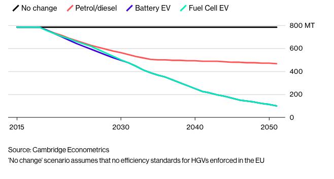 Elektricke_automobily_by_Europe_pomohli_usetrit_11_miliard_barelov_ropy_GRAF
