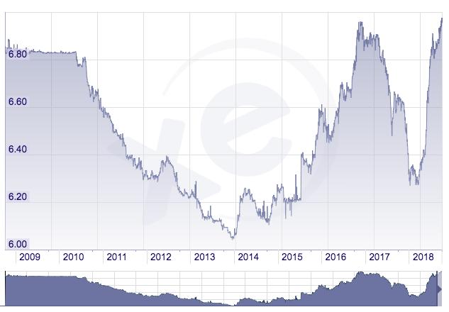 Cinsky_juan_prekracuje_svoju_najslabsiu_uroven_od_financnej_krizy_graf