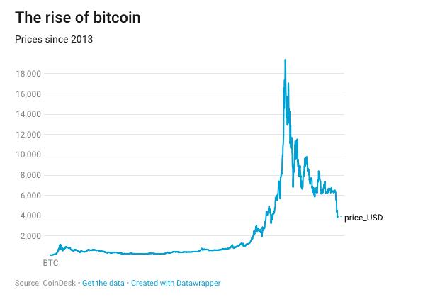 Cena_Bitcoinu_z_maxim_v_strate_uz_viac_ako_80_percent_graf