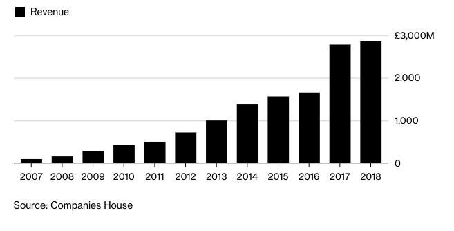 Príjmy stávkovej spoločnosti rástli každý rok, už viac ako desať rokov.