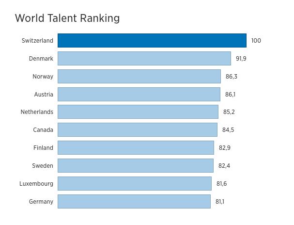 Top_10_krajin_svete_ktore_prilakali_spickove_talenty_graf