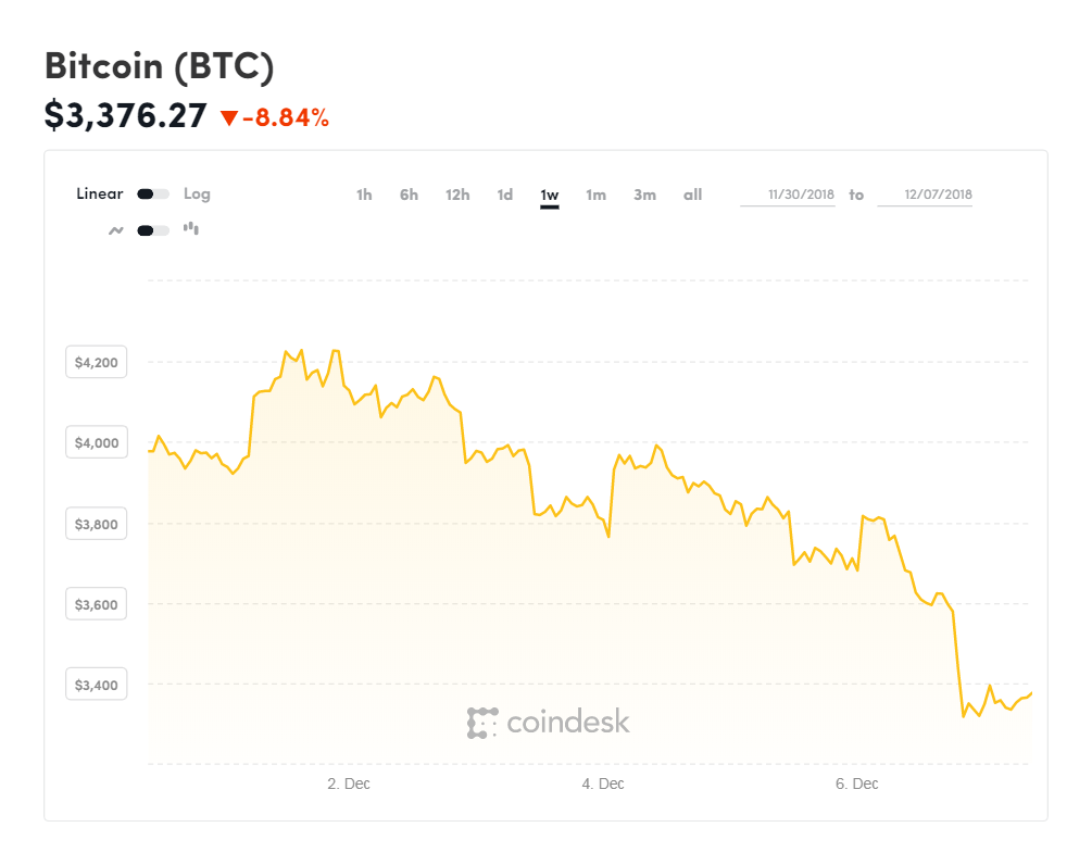 Cena_Bitcoinu_v_strate_pokracuje_klesa_na_15_mesacne_minimu_1