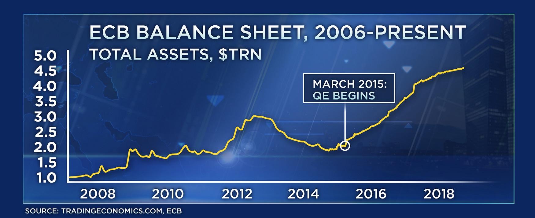ECB_oznamuje_ukoncenie_stimulov_krizy_prechadza_na_reinvesticie_graf