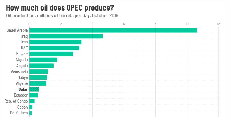 Katar_opusta_OPEC_aby_sa_zameral_na_plyn_1