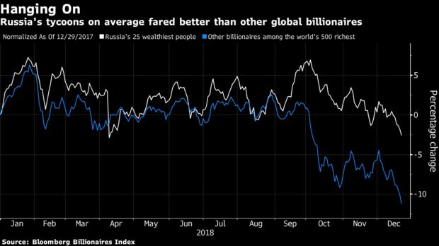Najbohatsi_ludia_sveta_v_roku_2018_prisli_o_511_miliard_graf_2