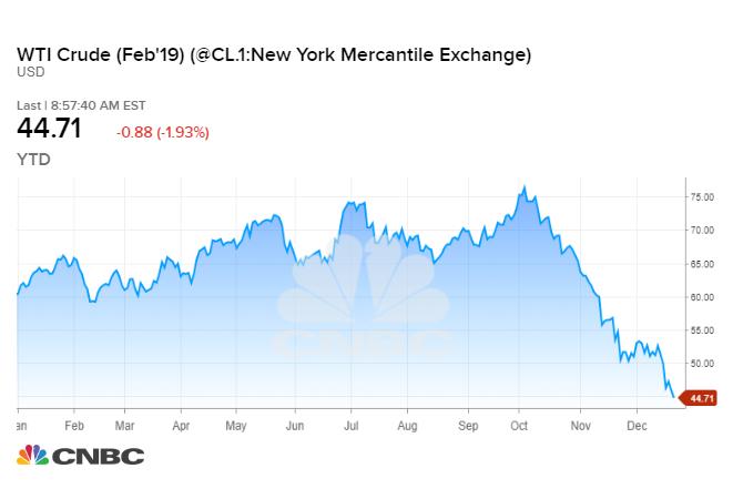 Pokles_cien_ropy_ukazuje_ze_trh_sa_obava_recesie_v_roku_2019_graf