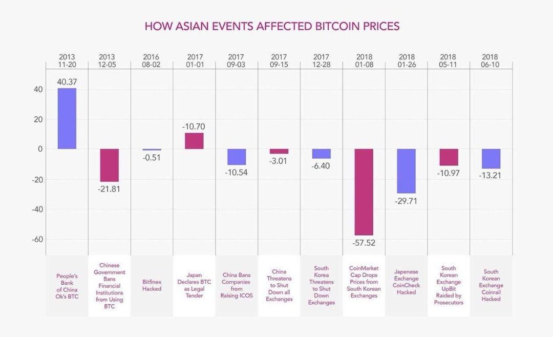 Studia_Azia_ma_vacsi_vplyv_na_cenu_Bitcoinu_nez_Amerika_a_Europa_graf