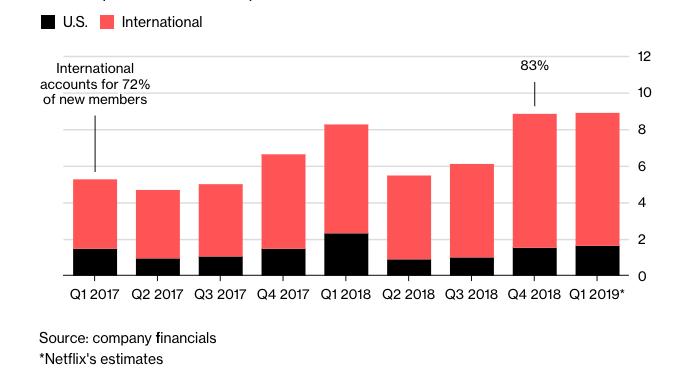 Predplatitelia_spolocnosti_Netflix_mimo_USA_dominuju_rastu_graf
