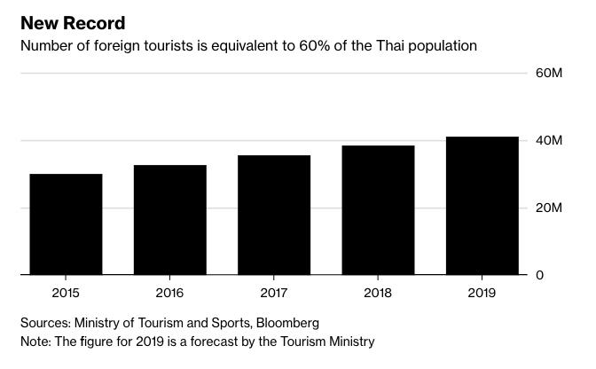 Thajsko_ocakava_rekordnych_41_1_milionov_turistov_graf