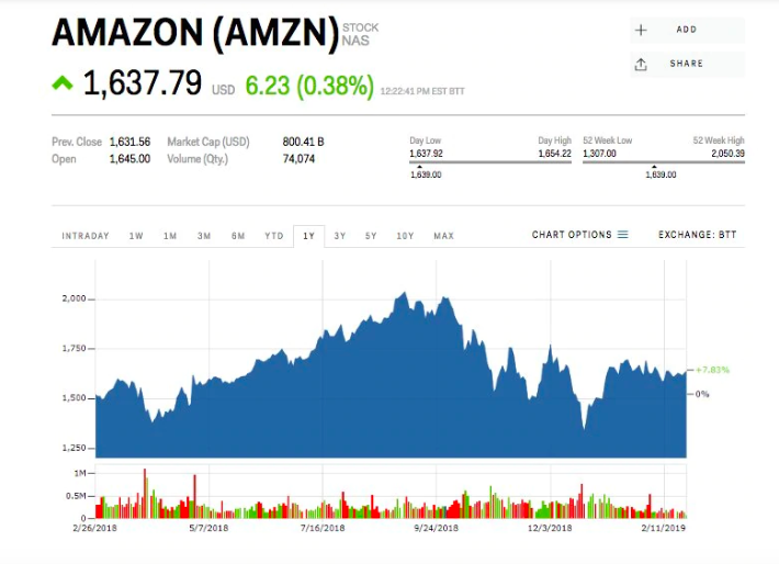 Amazon_ma_masivnu_prilezitost_na_trhu_o_hodnote_$_600_miliard_akcie