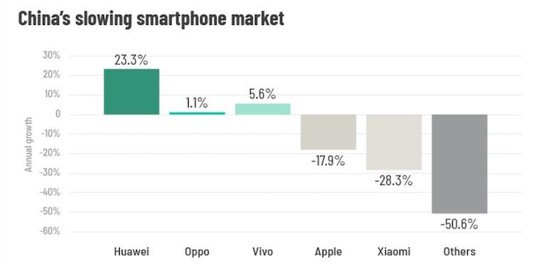 Huawei_v_Cine_zabija_Apple_1