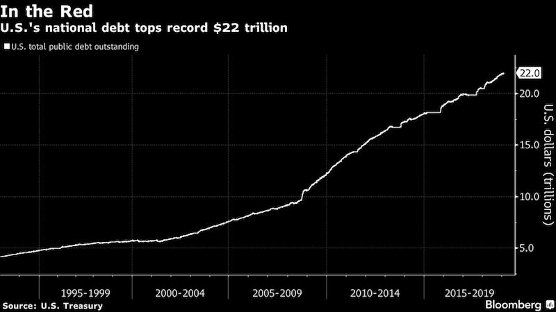 Statny_dlh_USA_prvykrat_v_historii_prekrocil_hranicu_22_bilionov_graf