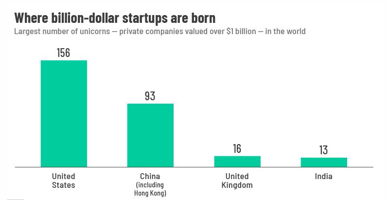 Cinske_startupy_stale_zaostavaju_za_tymi_z_USA_graf