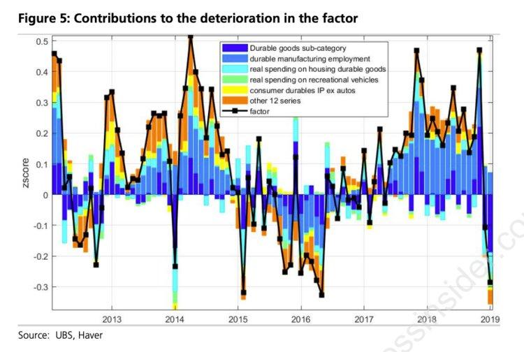 Pravdepodobnost_recesie_v_USA_vzrastla_najviac_za_30_rokov_1