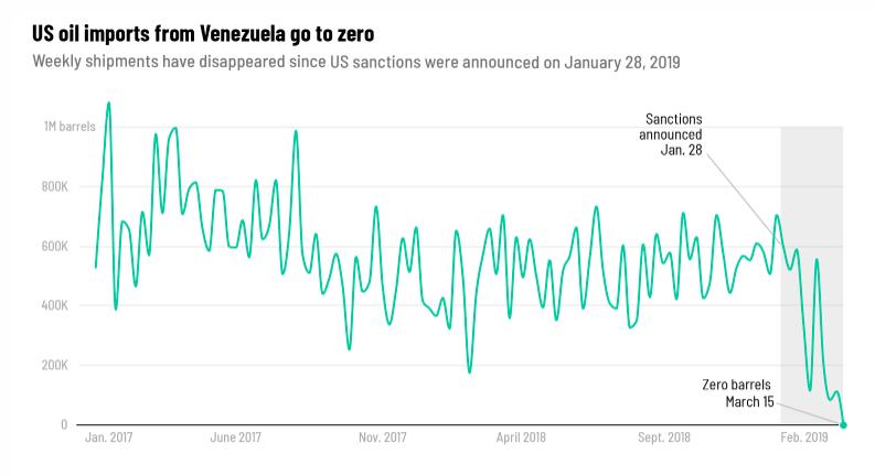 Venezuela_prestala_do_USA_doavazat_ropu_2