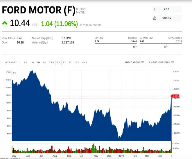 Automobilka_Ford_je_opat_hodnotnejsia_ako_Tesla_graf