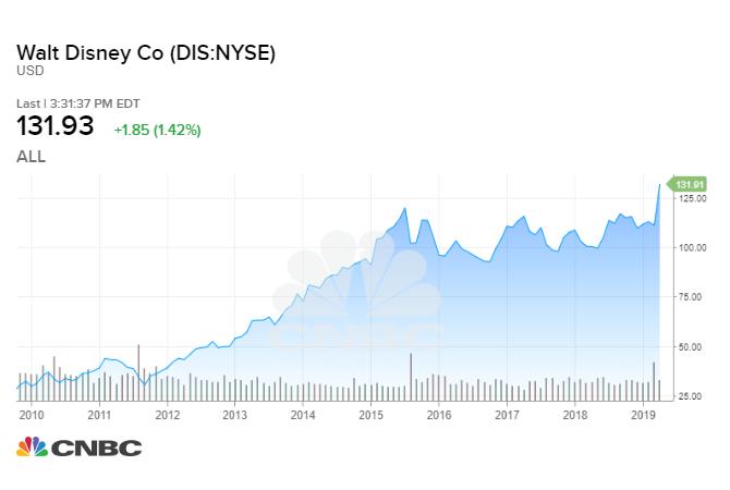 Investovanie_$_1000_do_akcii_Disney_by_Vam_zarobila