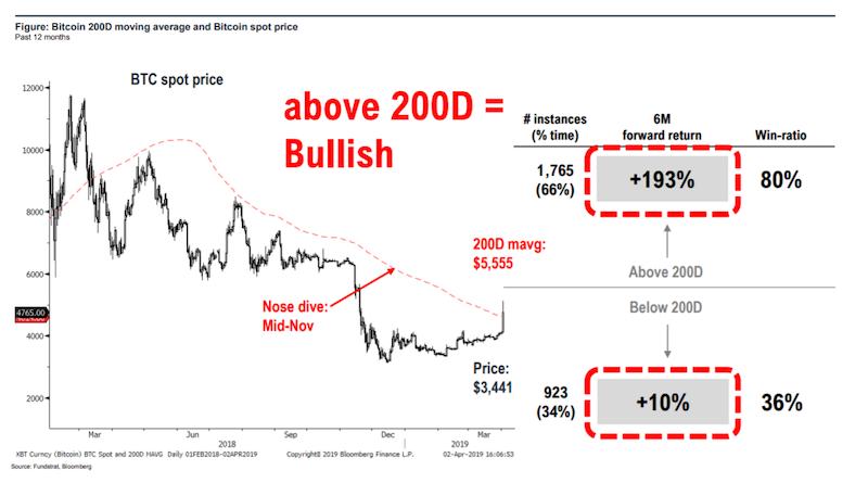 Sledovany_indikator_hybnosti_signalizuje_takmer_200%_rast_pre_bitcoin_graf