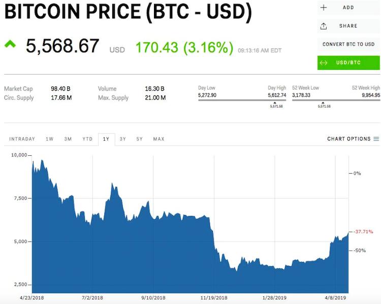 Tento_japonsky_miliardar_na_bitcoine_prerobil_130_milionov_graf