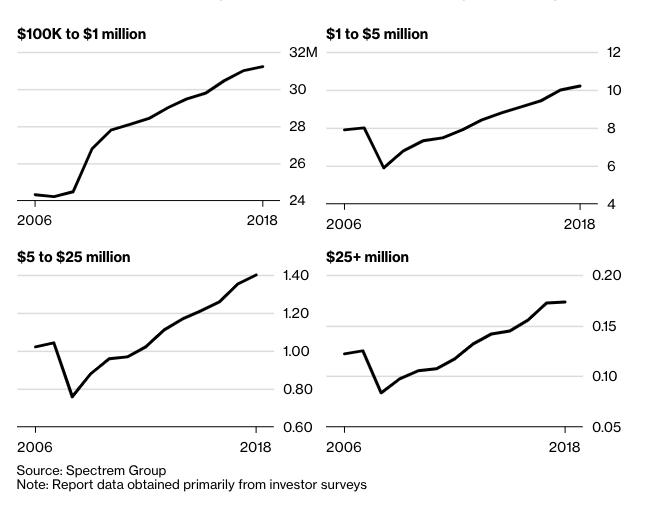 USA_ma_viac_milionarov_ako_Svedsko_obyvatelov_graf