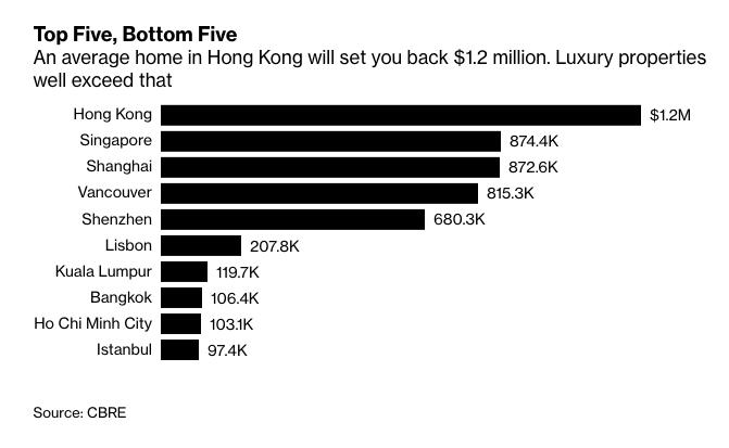 V Hong_Kongu_priemernu_nehnutelnost_kupite_az_za_1_2_miliona_rebricek