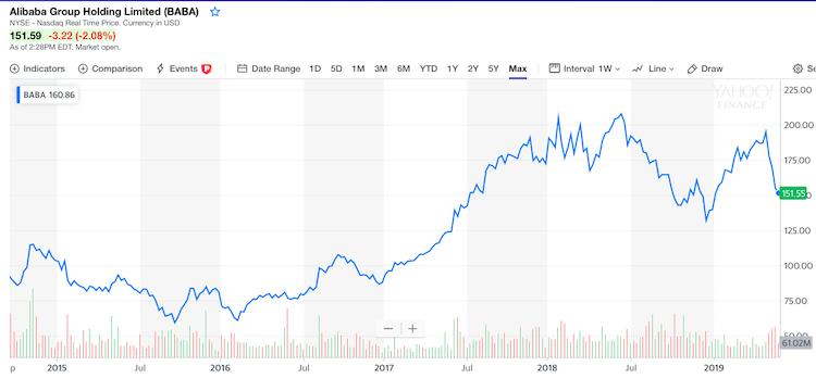 Alibaba_udajne_zvazuje_obchodovanie_akcii_v_Hong_Kongu_graf