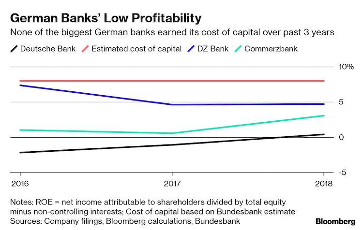 Pat_grafov_ukazuje_velke_problemy_nemeckych_bank_1