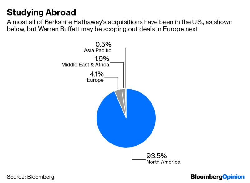 Preco_Warren_Buffett_ponuka_dlhopisy_v_Europe_graf