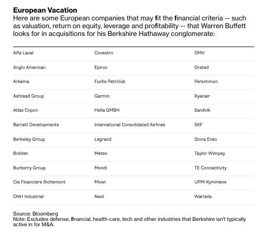 Preco_Warren_Buffett_ponuka_dlhopisy_v_Europe_zoznam