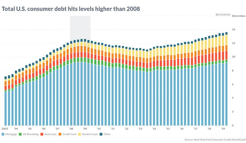 Spotrebitelsky_dlh_USA_je_na_urovni_z_financnej_krizy_v_roku_2008_graf
