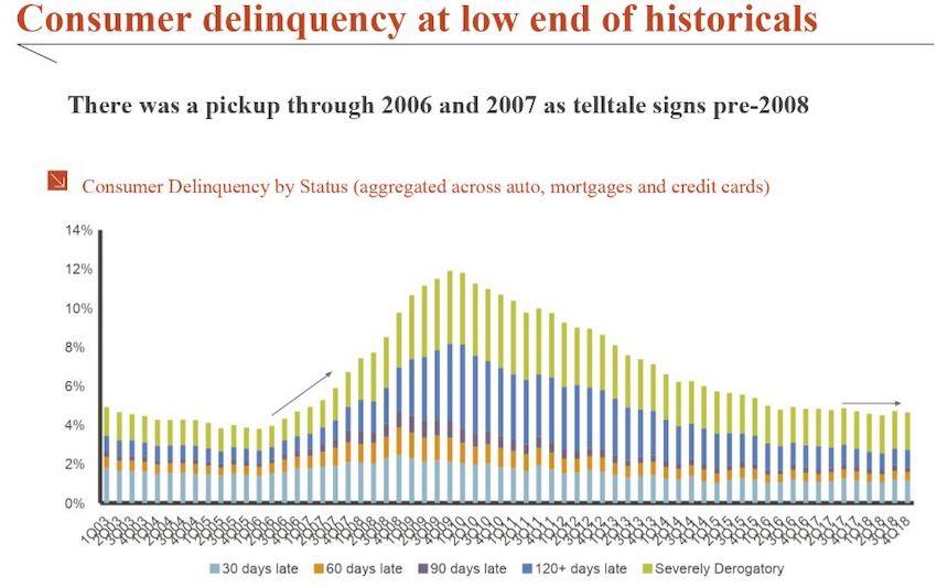 Spotrebitelsky_dlh_USA_je_na_urovni_z_financnej_krizy_v_roku_2008_graf_1