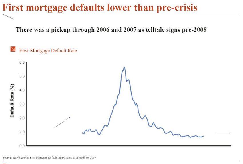 Spotrebitelsky_dlh_USA_je_na_urovni_z_financnej_krizy_v_roku_2008_graf_2