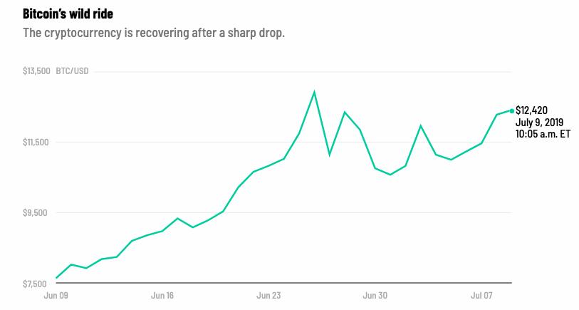 Bitcoin_je_volatilnejsi_ako_kedykolvek_predtym_Od_$14_000_cez_$9_600_a_spat_k_$12_000_graf