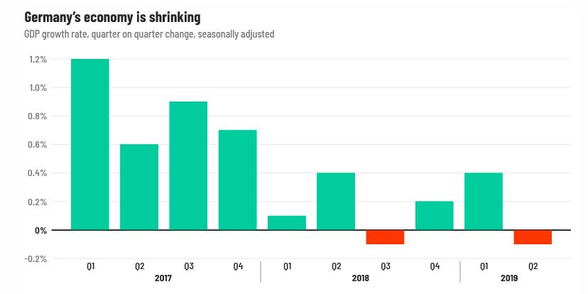 Nemecka_centralna_banka_vydala_varovanie_pred_recesiou_graf