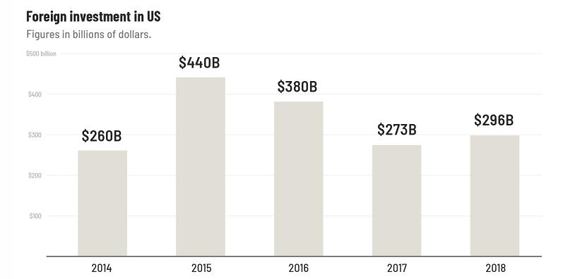 Zahranicne_investicie_v_USA_ktore_su_hnacou_silou_pracovnych_miest_klesaju_graf