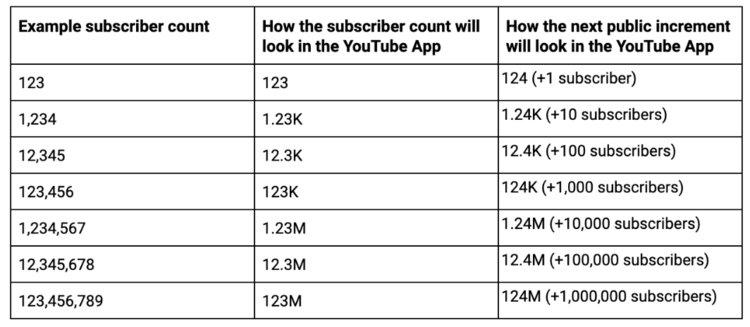Tabuľka ukazuje, ako YouTube bude v budúcnosti zaokrúhľovať čísla odberateľov.