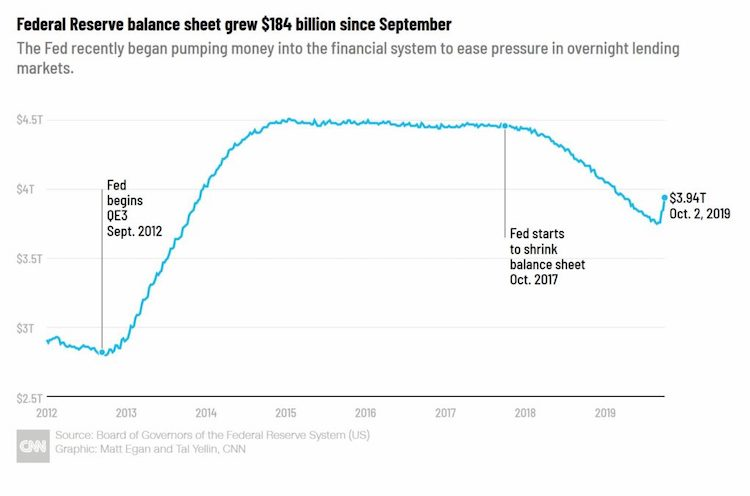 Experiment_americkeho_Fedu_so_$4_bilionmi_rastie_graf