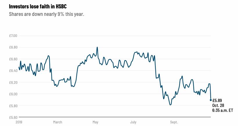 Niektore_z_najvacsich_bank_na_svete_maju_velke_problemy_Ako_HSBC_graf