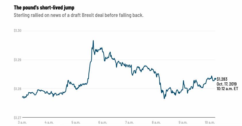 Preco_sa_investori_nemozu_prílis_tesit_novej_dohode_o_Brexite_graf