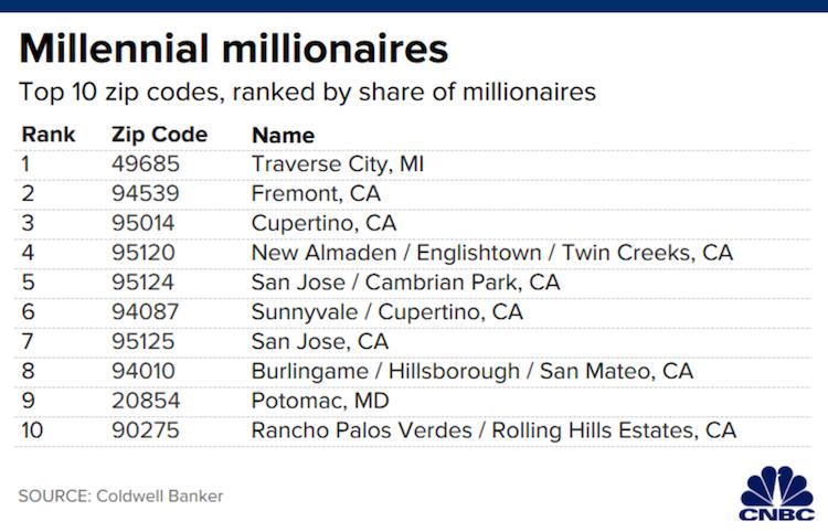 V_USA_je_618000_milionarov_generacie_Milenia_a_44%_z_nich_zije_v_1_state_1