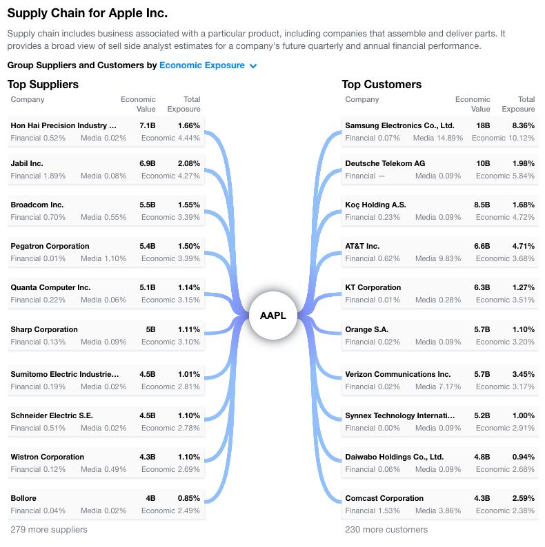 Najväčšie obchodné vzťahy spoločnosti Apple.